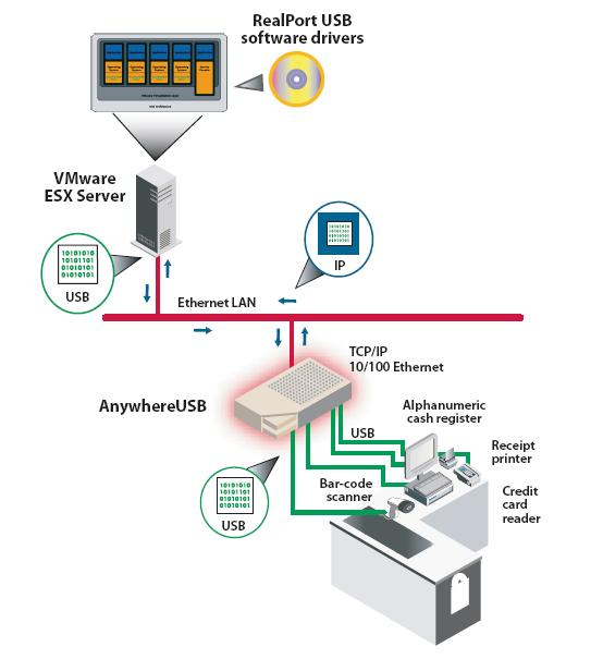 AnywhereUSB USB Over IP * Network-enabled USB hub